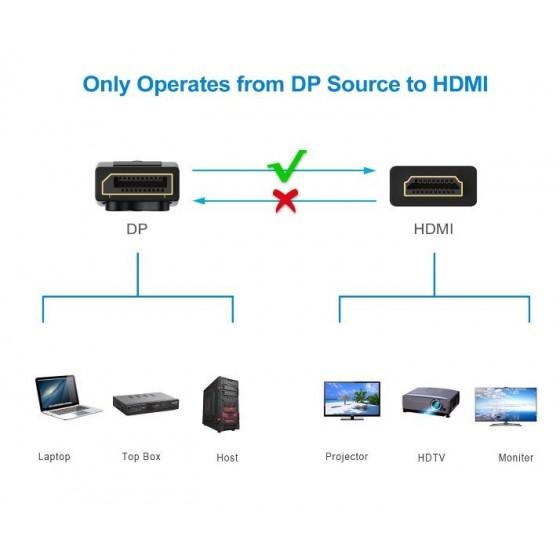 Rankie Câble DisplayPort vers HDMI, Résolution 4K, 3 m